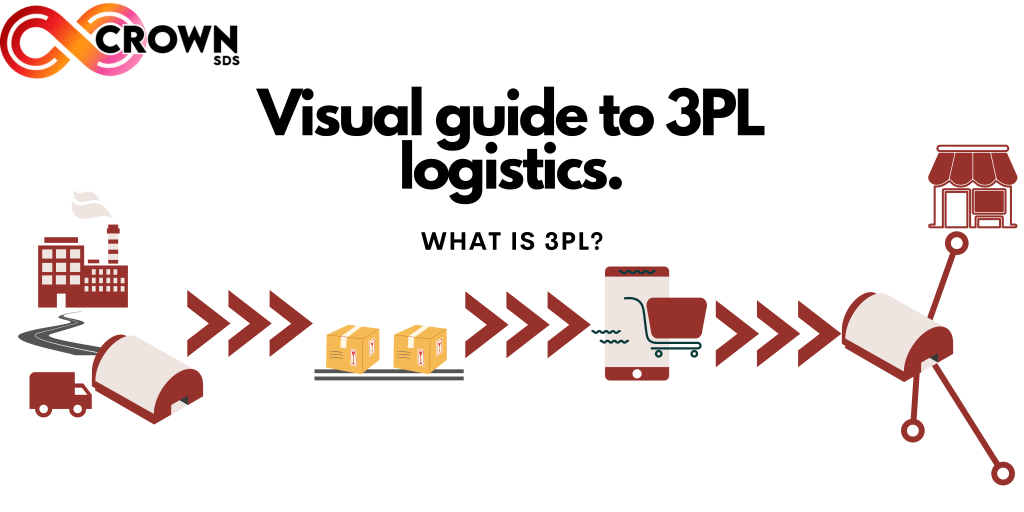 A basic overview of 3PL Logistics